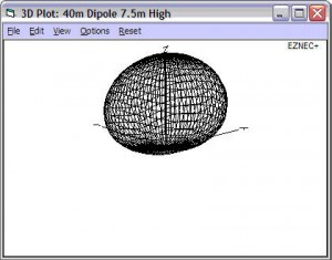 NEC 3D output of a dipole model from antennablog.net